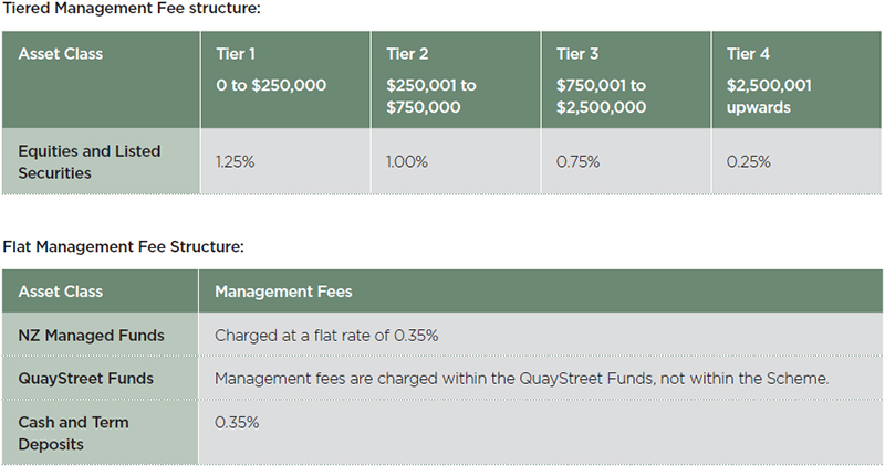 Super management fee