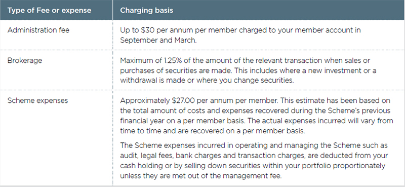 Other fees and charges table