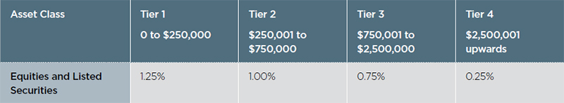 Tiered management fee structure table