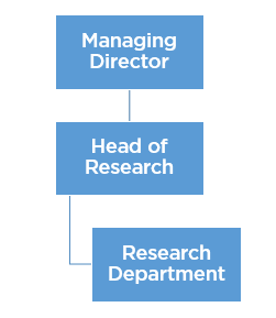 insto research team structure