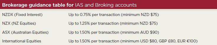 sharebroking broking fee