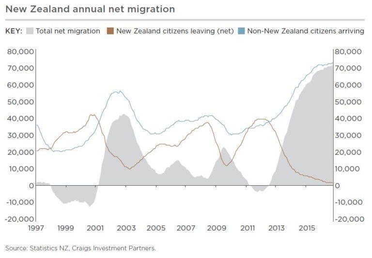 Annual net migration