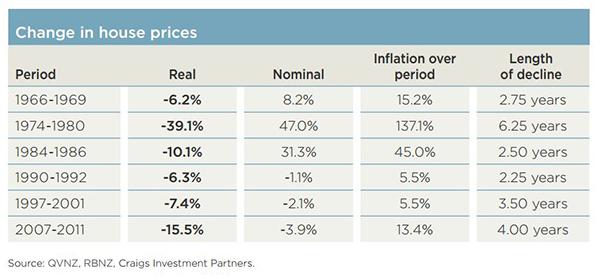 Household debt table