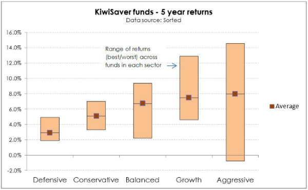 KiwiSaver What it is, and isn't chart