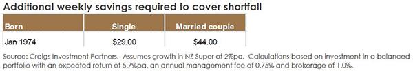 NZ Super table 2