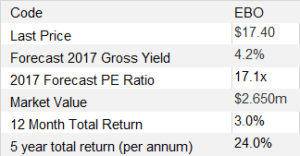 Stock Comment - EBOS Group EBO