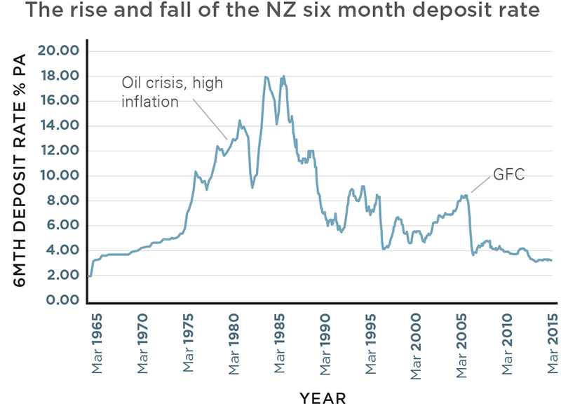 Rise and fall of NZ six month deposit rate