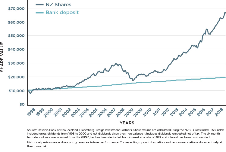 TD-vs-NZ-shares-last-v2