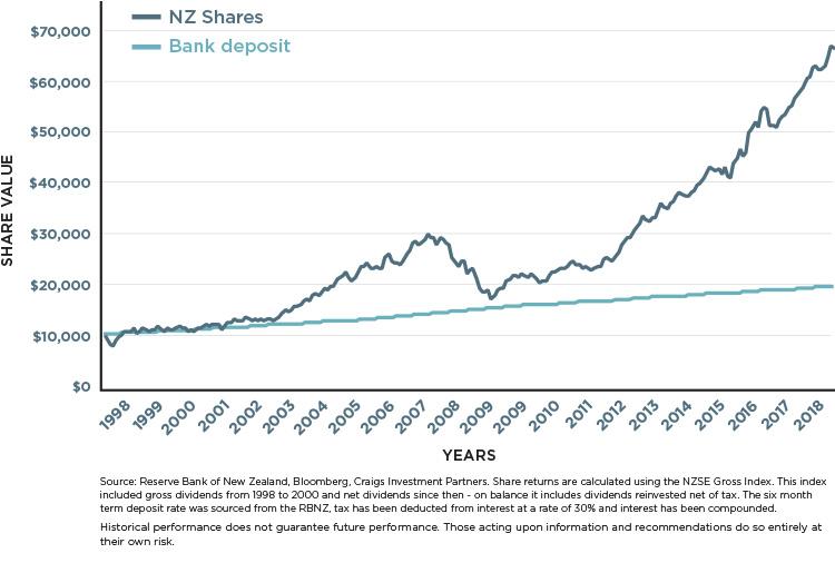 TD-vs-NZ-shares-last-v2