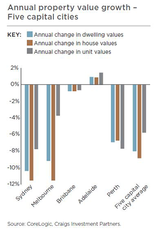 Annual property value growth - five capital cities