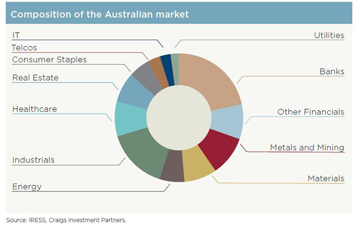 composition of aus market