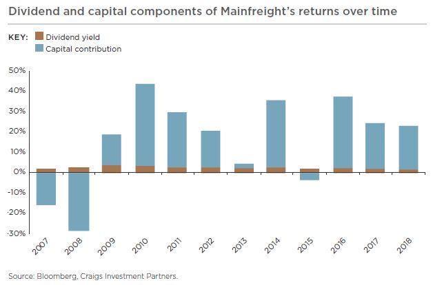 mainfreight div yield