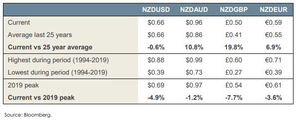 nz dollar table 12