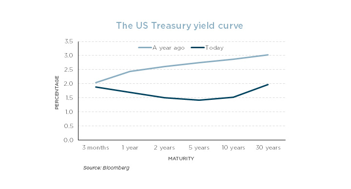 The-US-Treasury-yield-curve