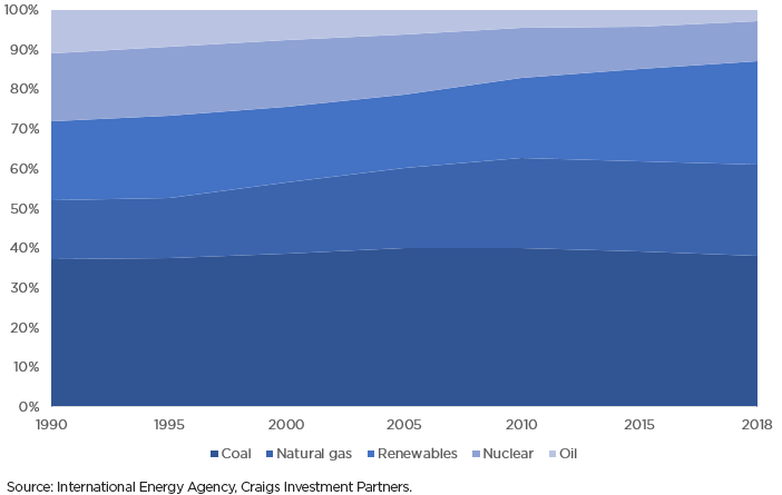 Coal provides 38% of the world's electricity