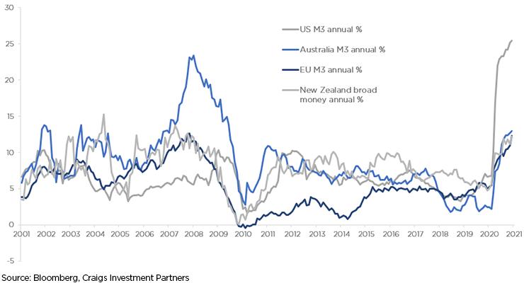 Money supply growth has taken off