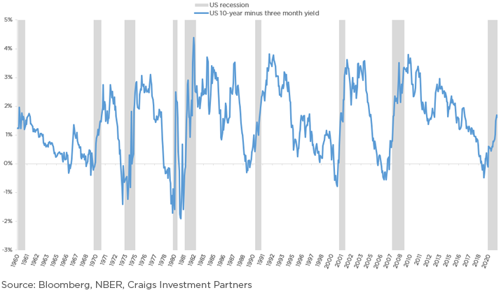 The yield curve and US recessions