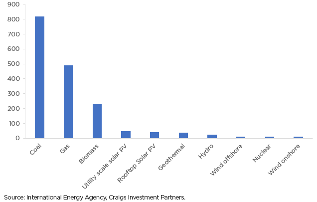 total lifecycle greenhouse gas emissions of electricity sources